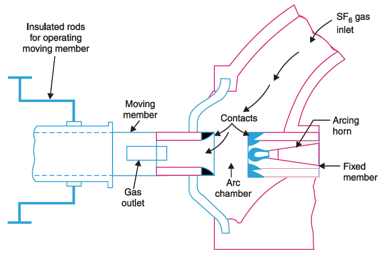 sf6 circuit breaker construction and working principle