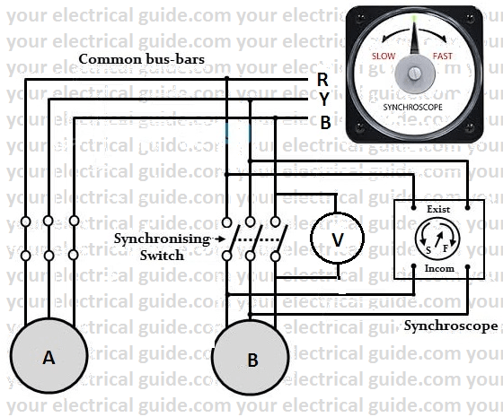 condition for synchronisation of alternators