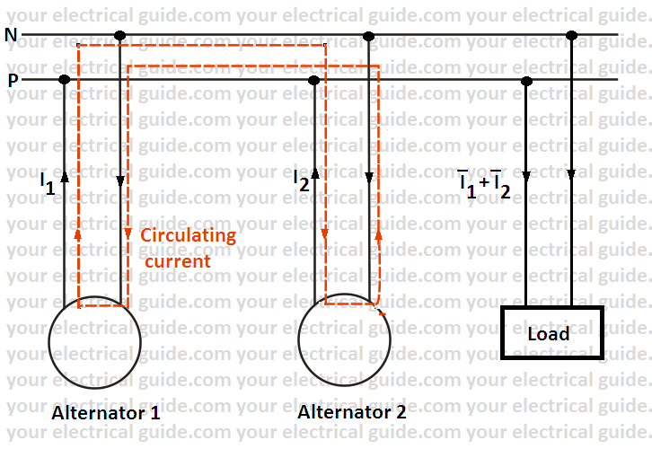 synchronization of alternator