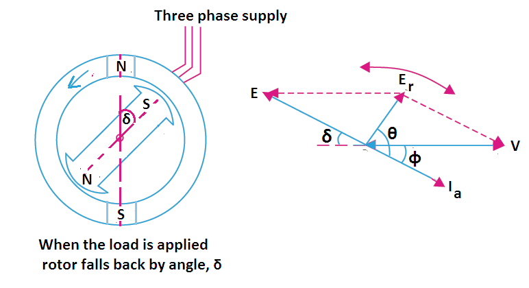 synchronous motor construction