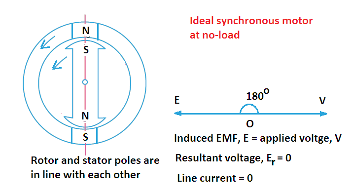 synchronous motor working principle