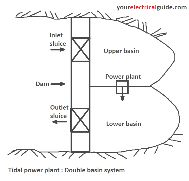 double basin tidal power plant working