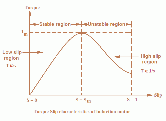torque slip characteristics of 3 phase induction motor