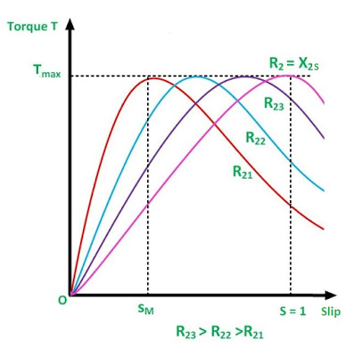 slip torque characteristics of induction motor