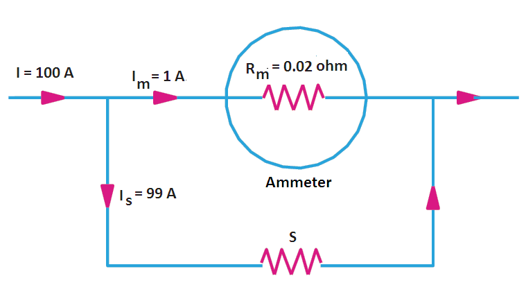 Range Extension of Ammeter