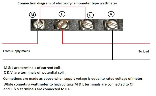 dynamometer type wattmeter working principle