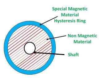 hysteresis motor applications
