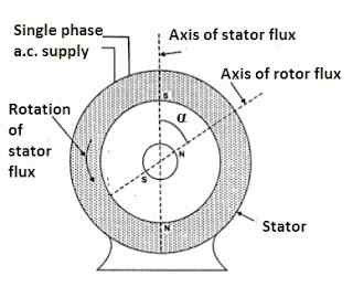 Operation of Hysteresis Motor