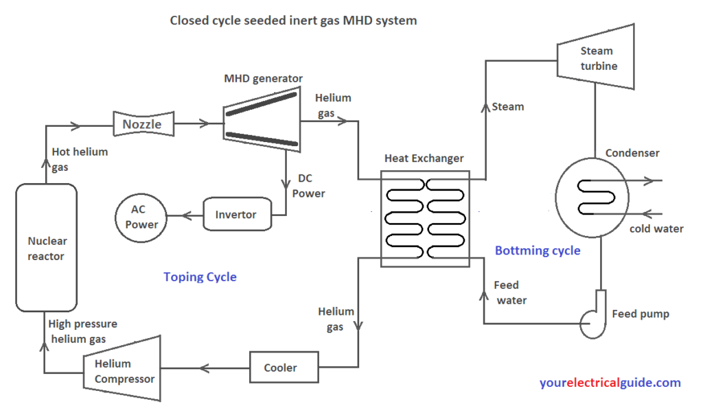 closed cycle mhd  generator
