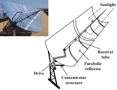 types of concentrating solar collectors
