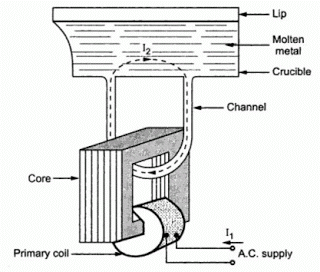 vertical core type induction furnace