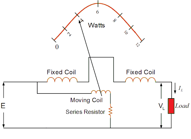 Construction of Dynamometer Type Wattmeter pdf