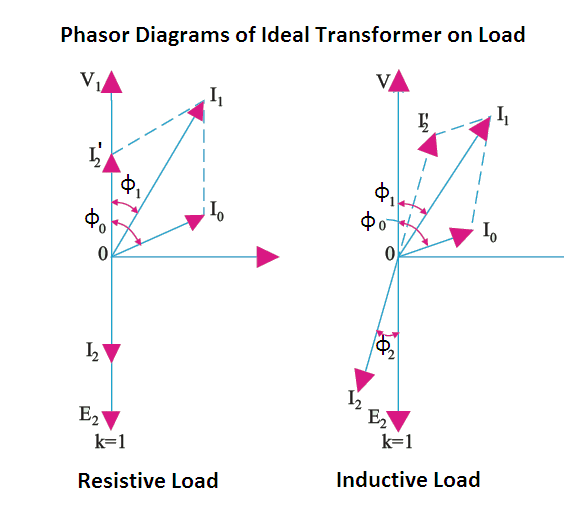 Voltage regulation, efficiency, phasor diagrams of ideal transformer on load and no load.