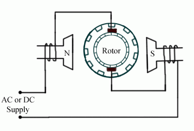 working principle of universal motor