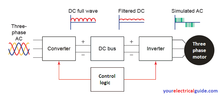 variable frequency drive block diagram