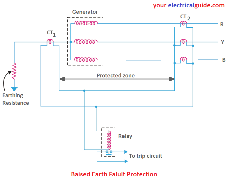 balanced earth-fault protection scheme