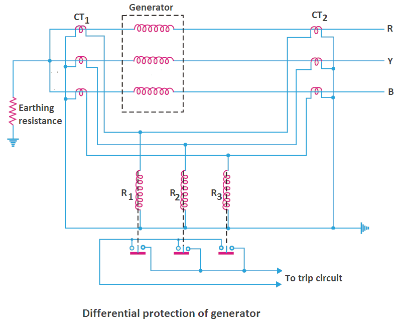 Differential protection of generators