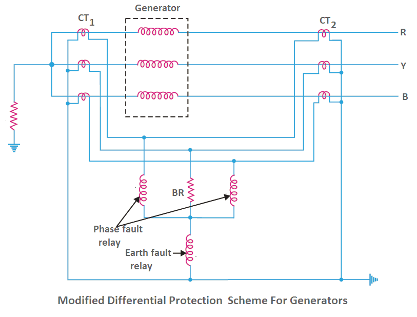 modified differential protection of generators