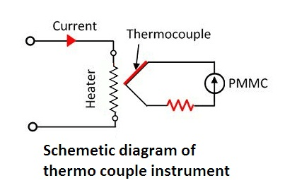 Working Principle of Thermocouple Type Instrument