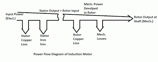 losses in induction motor