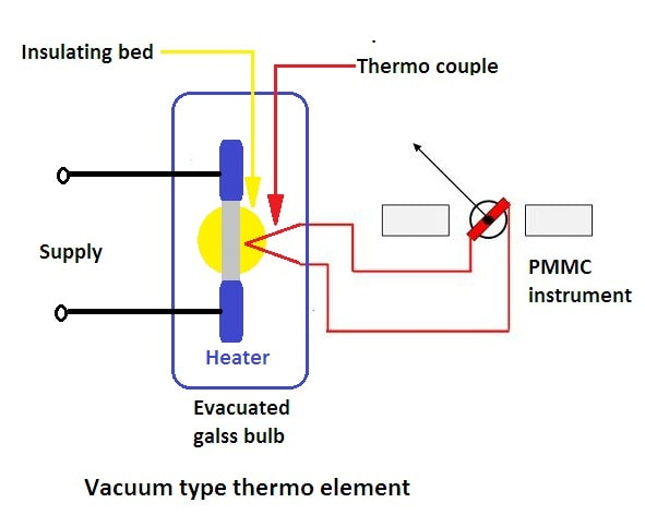 Vacuum Type Thermoelectric Element