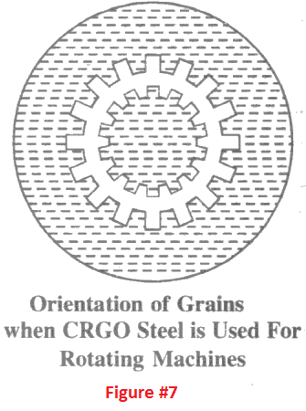Can we use CRGO core in motors