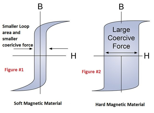 soft and hard magnetic materials