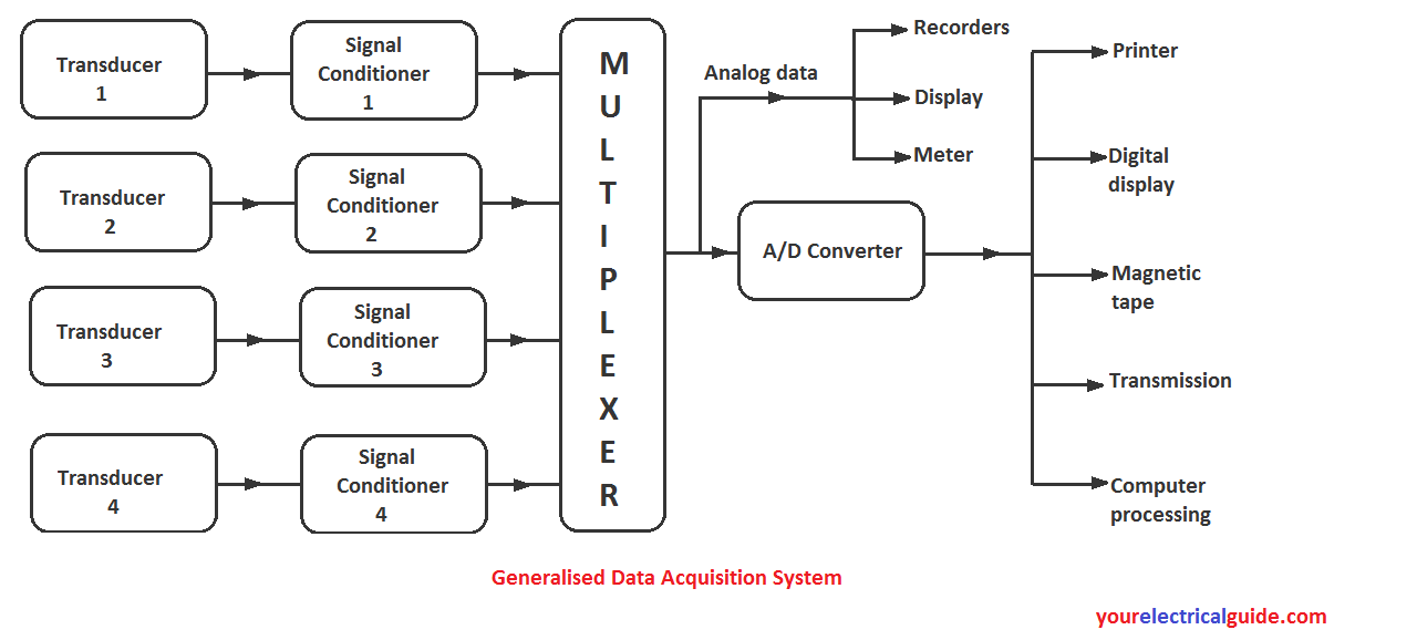 Data Acquisition System Block Diagram