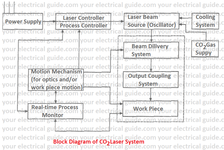 laser beam welding advantages and disadvantage pdf