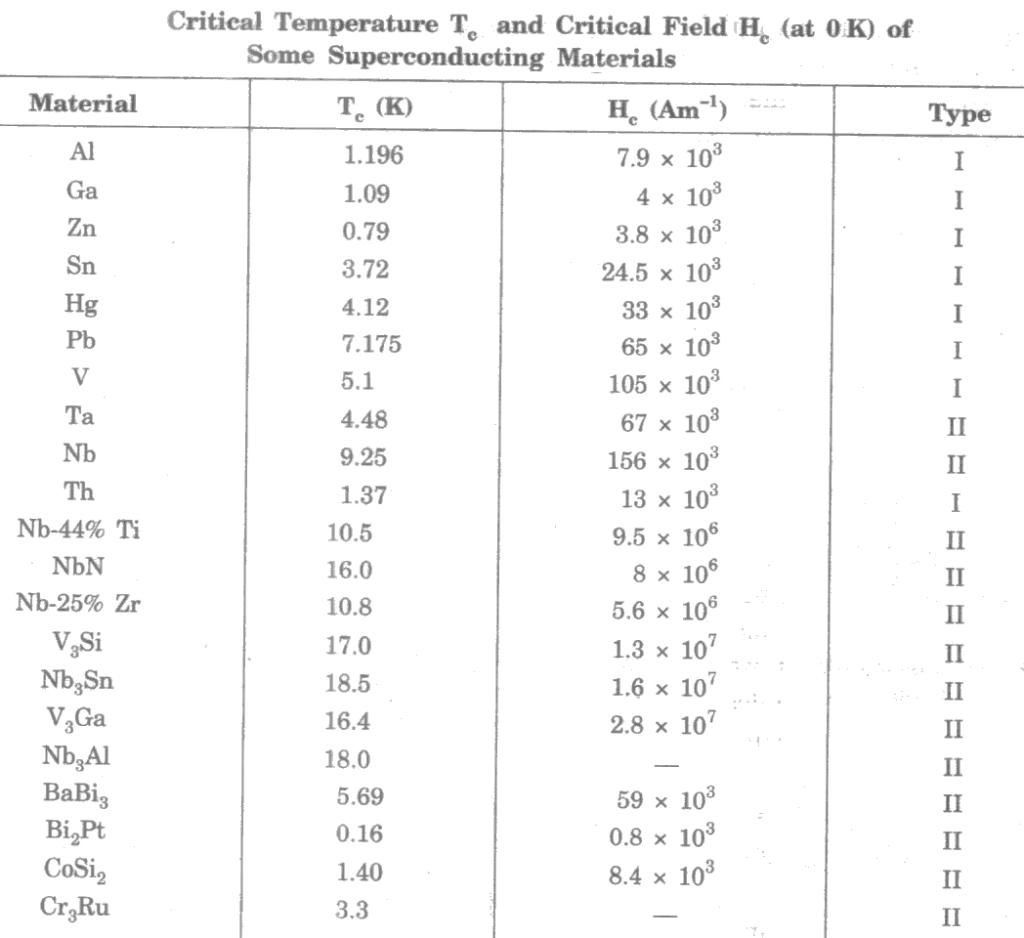 properties of superconductors pdf