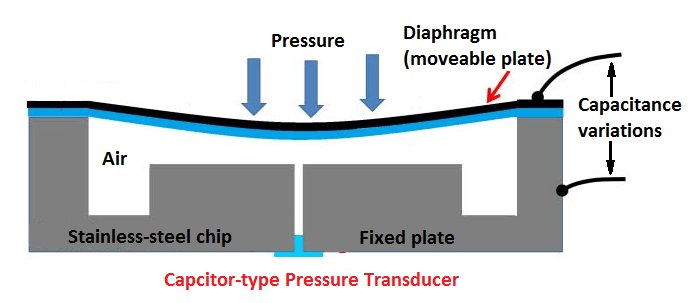 pressure transducer working principle