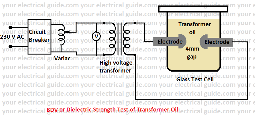 dielectric strength test of transformer