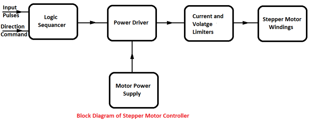 Application of Stepper Motors