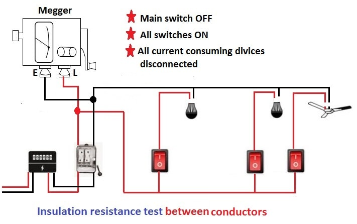 testing of electrical installation