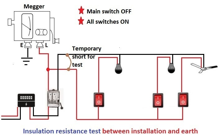 new electrical installation testing procedures
