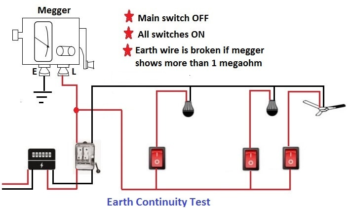 domestic electrical testing procedures