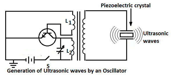 industrial applications of ultrasonic waves