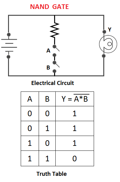 logic gates and truth table