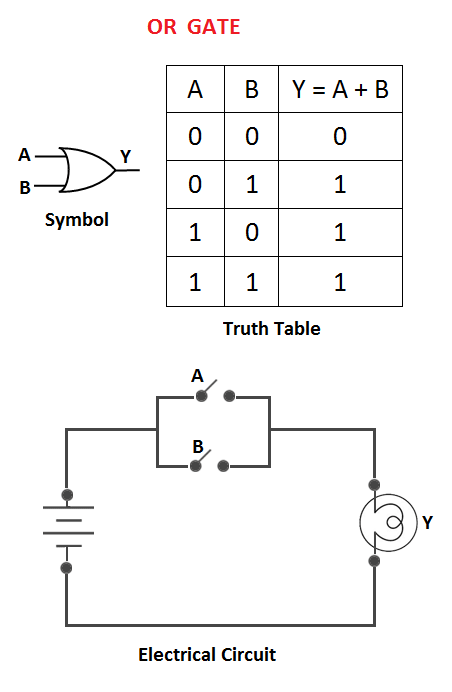logic gates basics