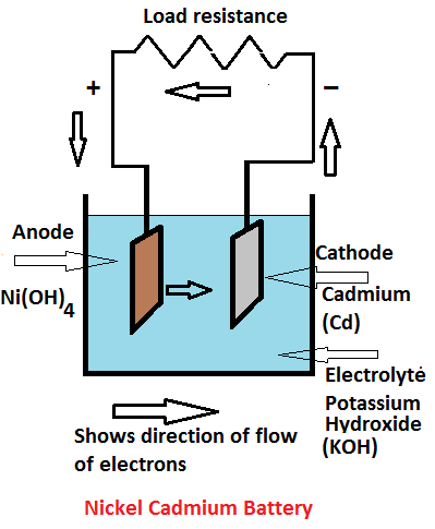 nickel cadmium battery working principle