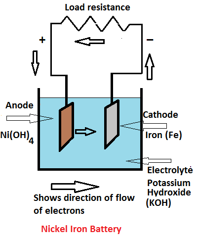 nickel iron battery working principle and construction
