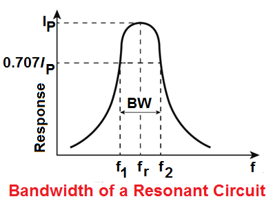 rlc circuit resonance frequency