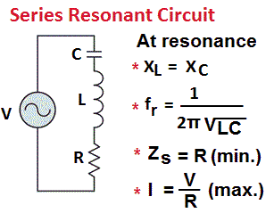 resonance rlc series circuit