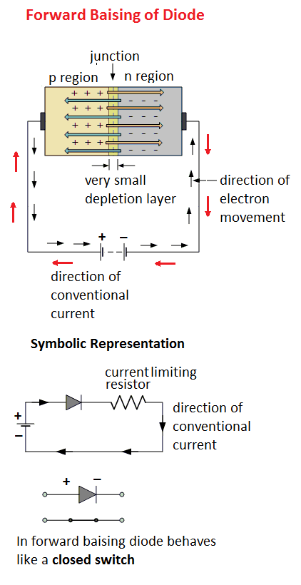 p n junction diode theory working