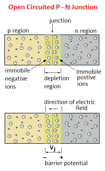 p n junction diode theory