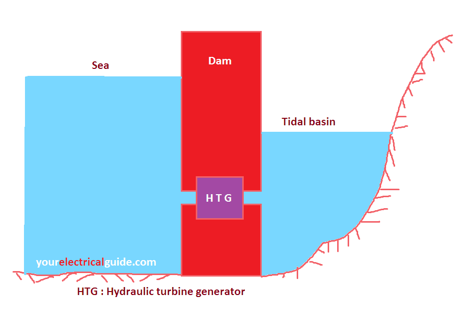 working principle of tidal power plant