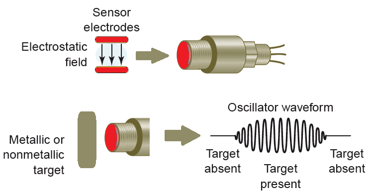 capacitive proximity sensor working principle