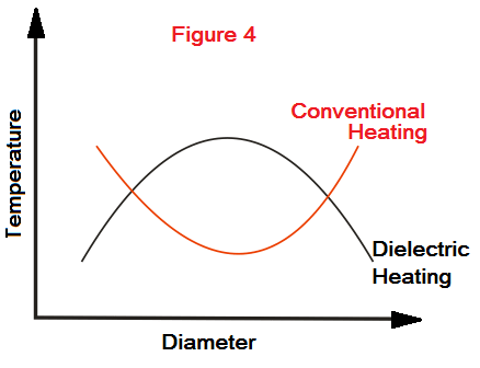 application of dielectric heating