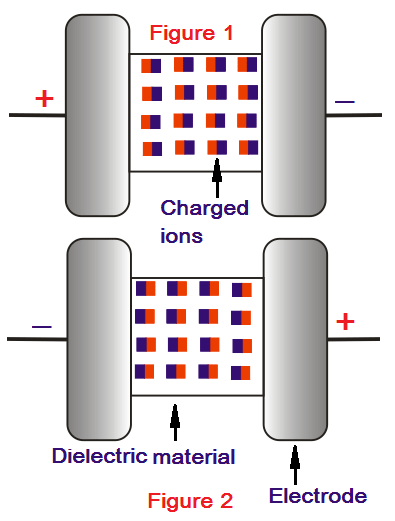 dielectric heating principle