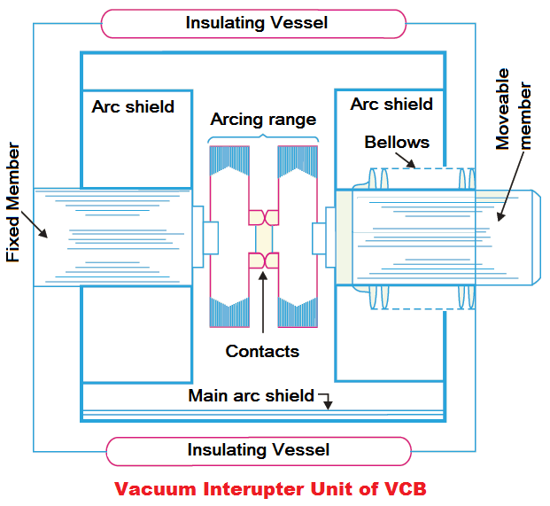 vacuum circuit breaker working principle and construction